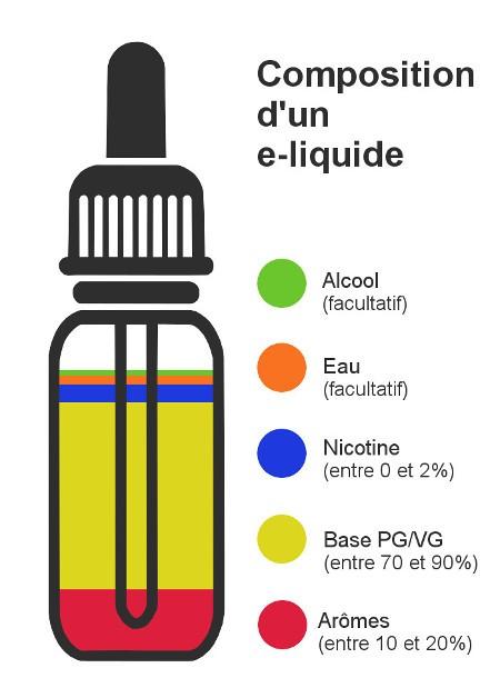 Achat e-liquide à bon prix magasin meilleur